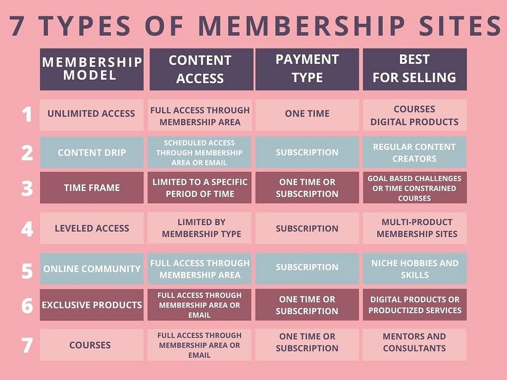 7 Types of Membership Sites
