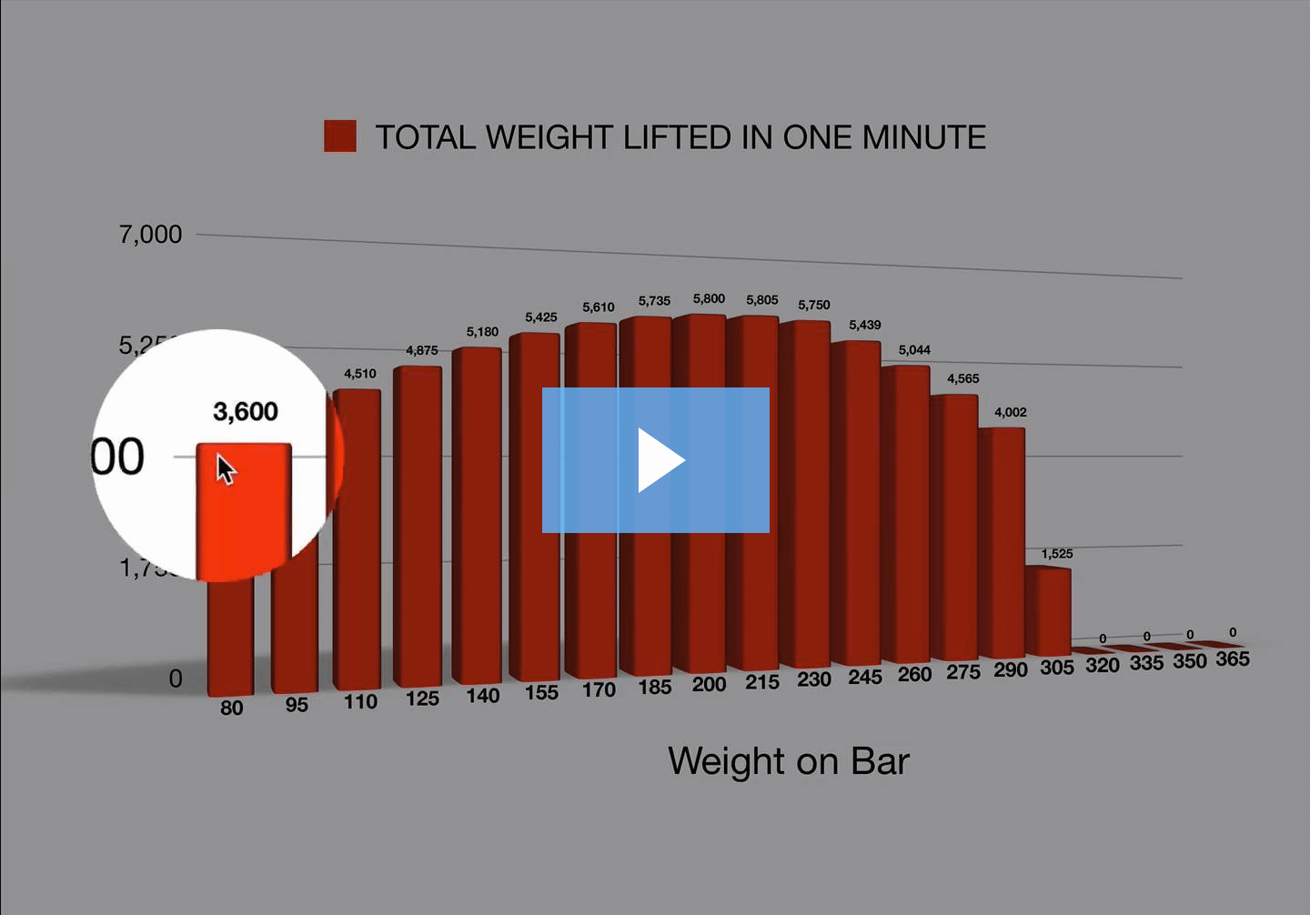 Data = Individualized Weightlifting Workouts