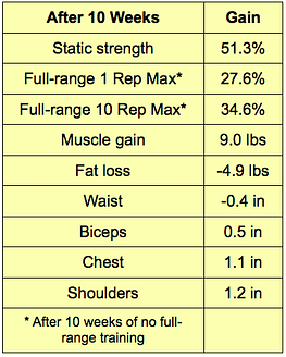 10 Weeks of Static Contraction Workouts